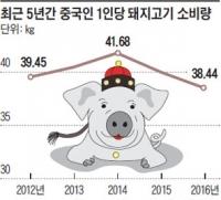 돼지고기 즐기다 뚱보 될라... 채식 찾는 중국인
